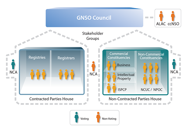 File:GNSO-Council.png