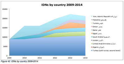 IDNS by Country (2009-2014)