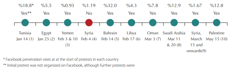 ArabSocialMediaReport Social-Media-Protests.png