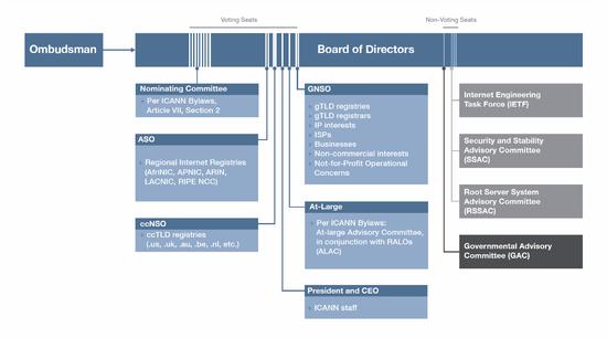 الهيكل التنظيمي للايكان